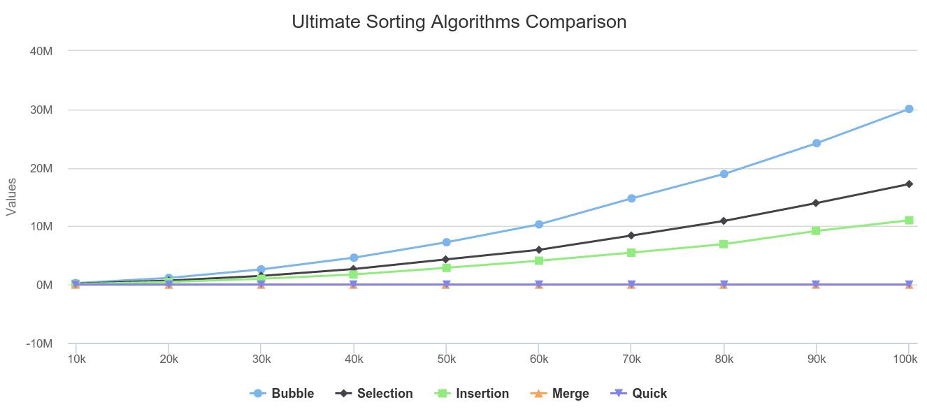 Ultimate Sorting Algorithms Comparison