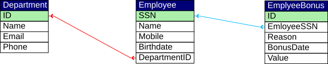 SQL Joins - Database Example Diagram